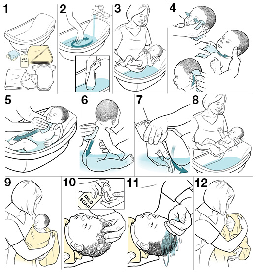 12 steps for giving your baby a bath
